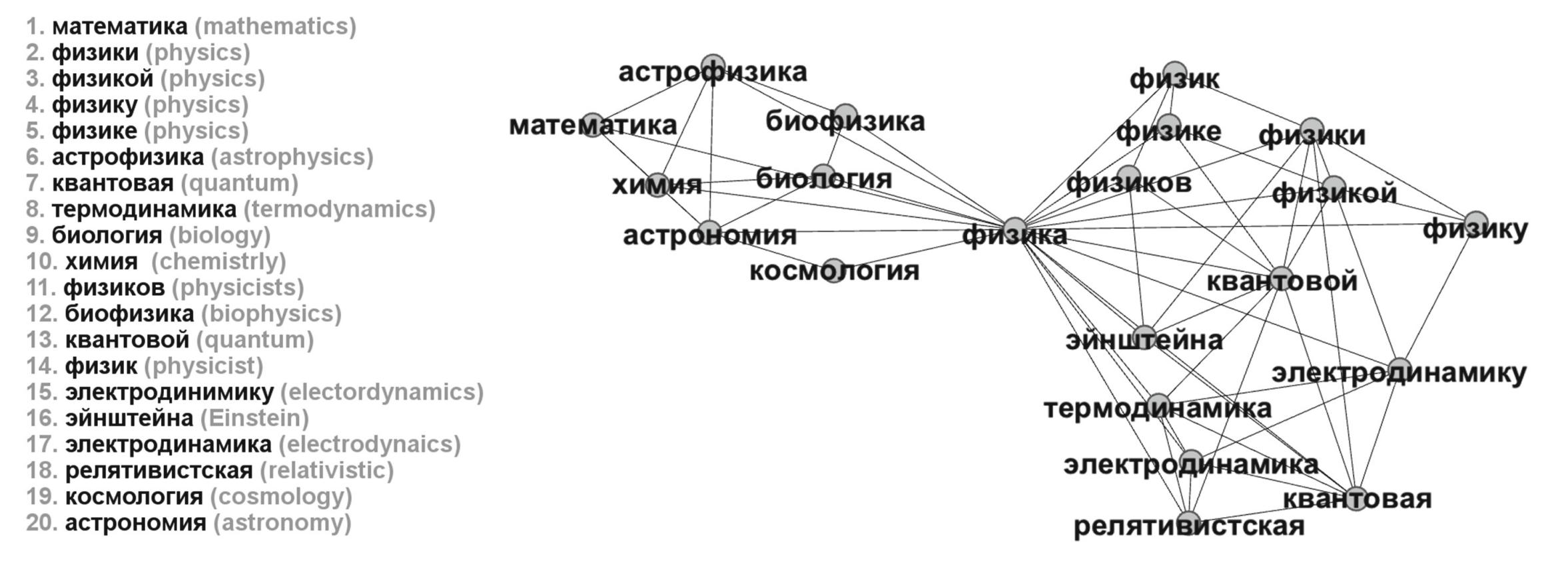"""Визуализация 20 ближайших соседей слова """"физика"""" в форме графа."""